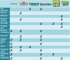 Music Festival Chart